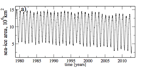 Surface area of Arctic  sea Ice from 1979 to 2012