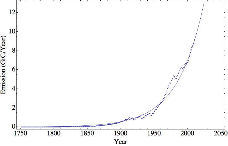 Global CO2 emissions in gigatons of carbon per year: data with exponential fit