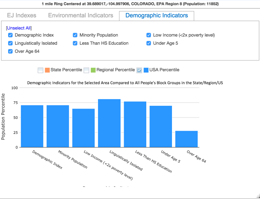 Bar graph of Demographic Indicators of neighborhood in Denver, CO